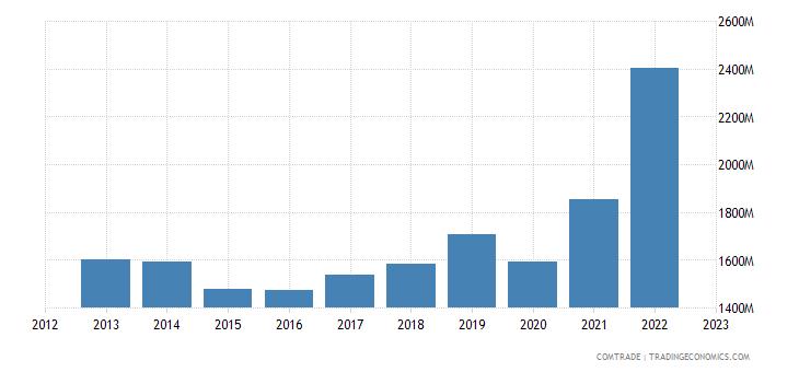 canada exports australia