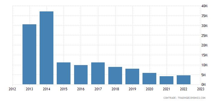 canada exports azerbaijan
