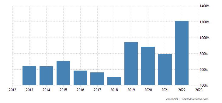 canada exports bangladesh