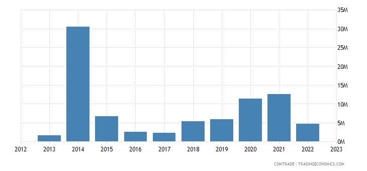 canada exports belarus
