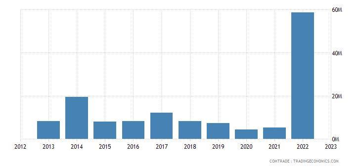 canada exports belize