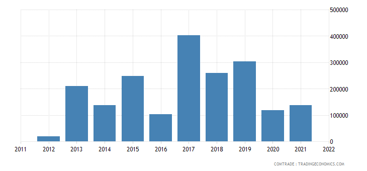 canada exports bhutan