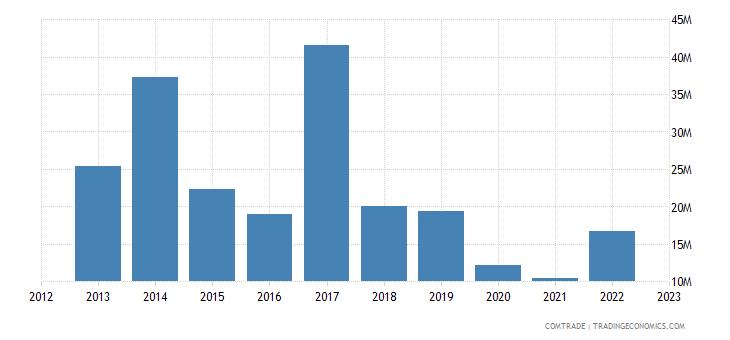 canada exports bolivia