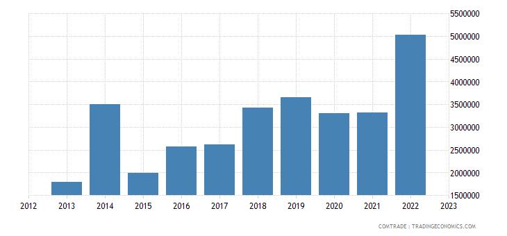 canada exports bosnia herzegovina
