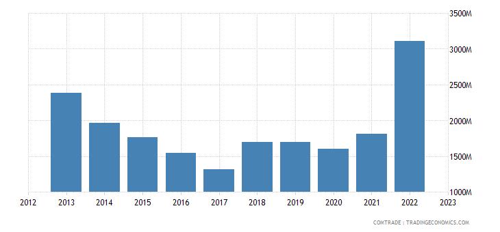 canada exports brazil