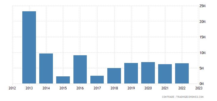 canada exports brunei