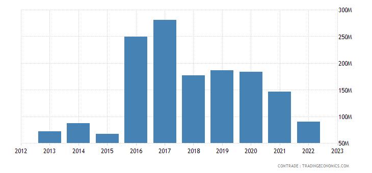 canada exports bulgaria