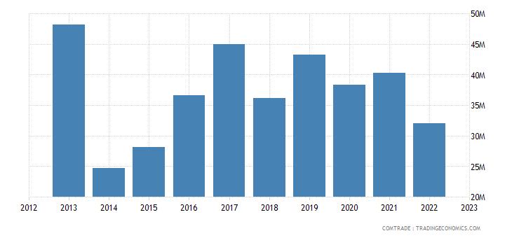 canada exports burkina faso