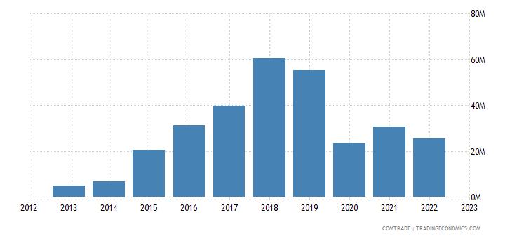 canada exports cambodia