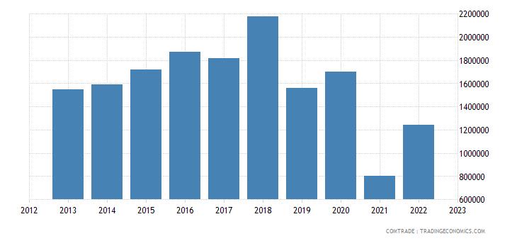 canada exports cape verde