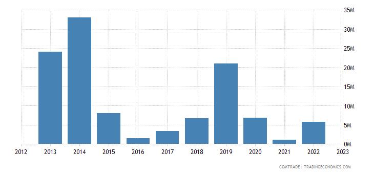 canada exports chad