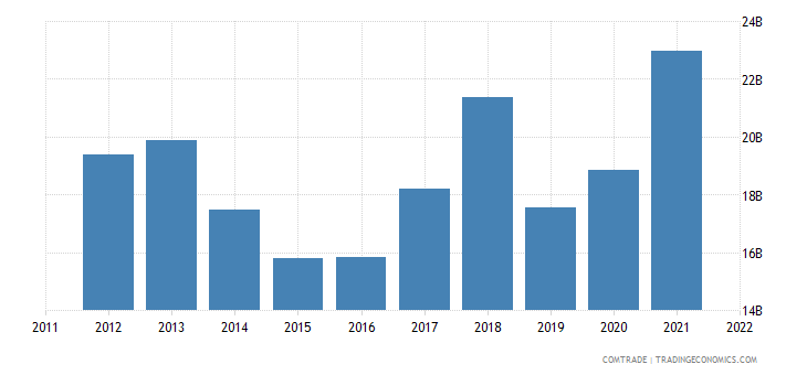 canada exports china