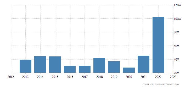 canada exports colombia fertilizers
