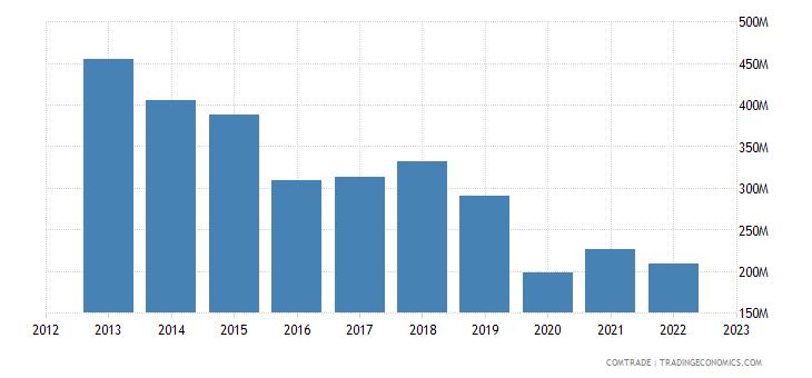 canada exports cuba
