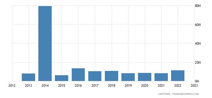 canada exports cyprus