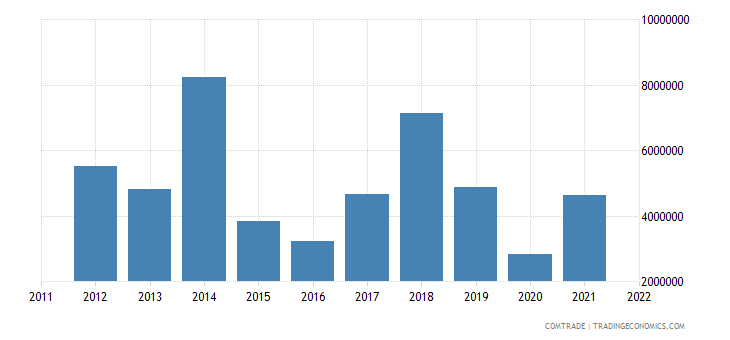 canada exports dominica