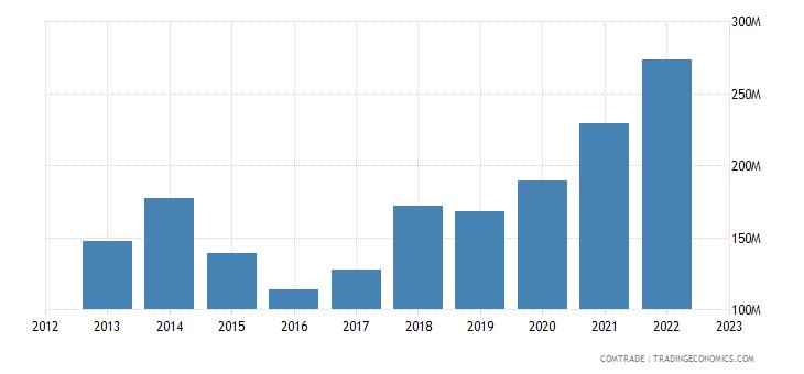 canada exports dominican republic