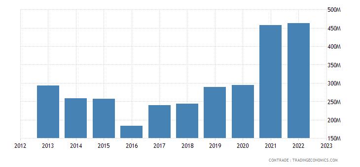 canada exports ecuador