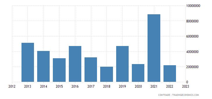 canada exports equatorial guinea