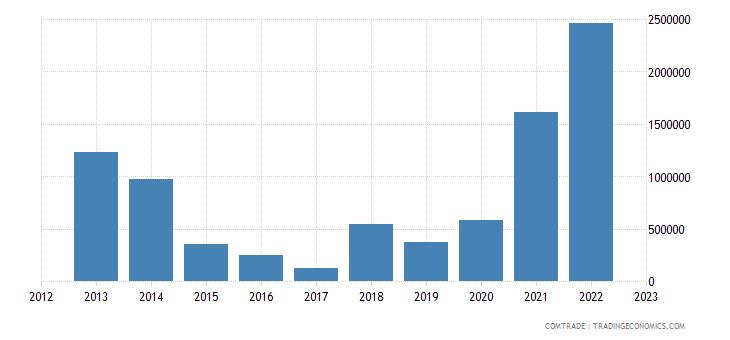 canada exports eritrea