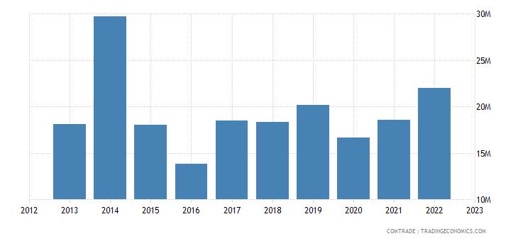 canada exports estonia