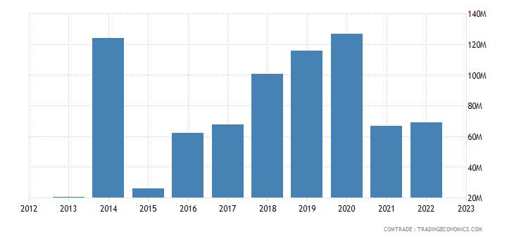 canada exports ethiopia