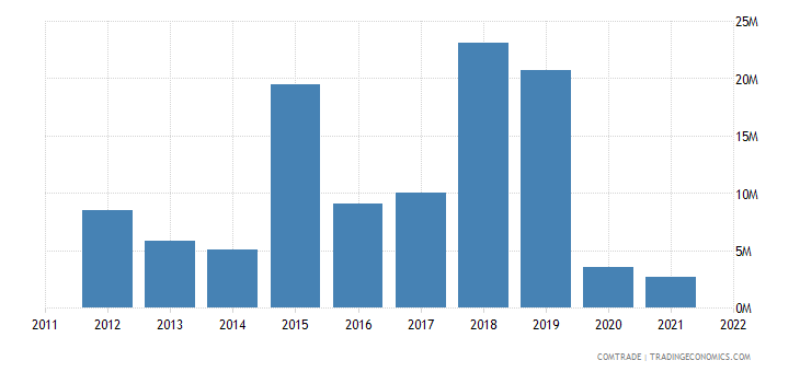 canada exports fiji