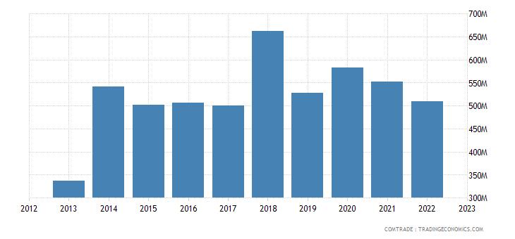 canada exports finland