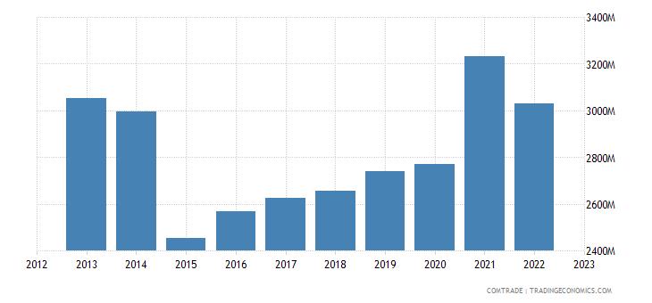 canada exports france