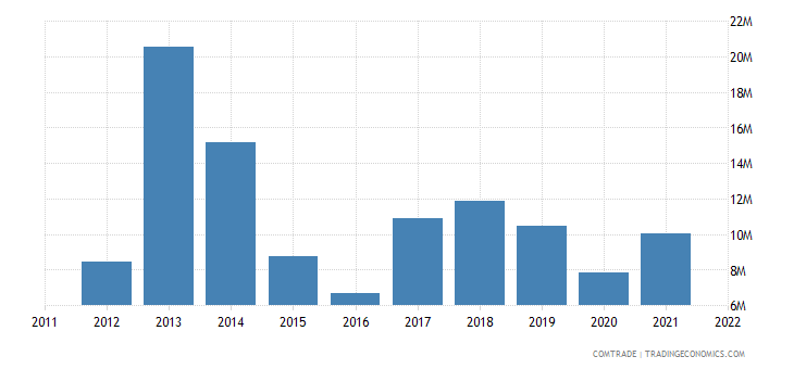 canada exports french polynesia