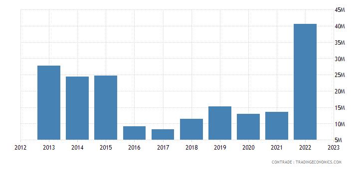 canada exports gabon
