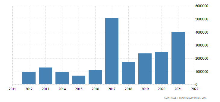 canada exports gambia