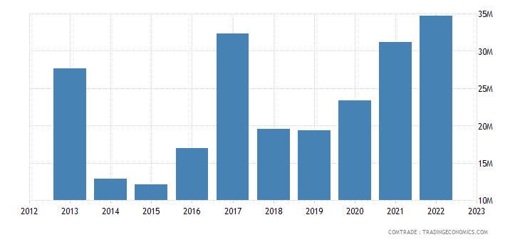 canada exports georgia