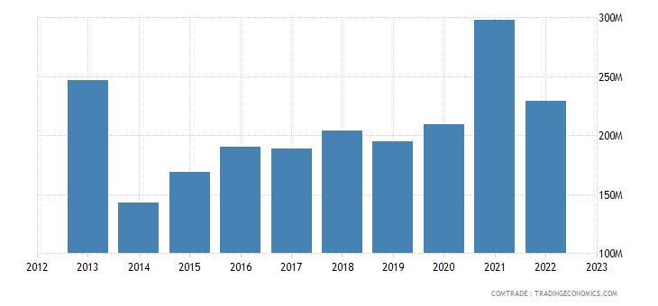 canada exports ghana