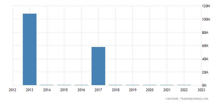 canada exports gibraltar