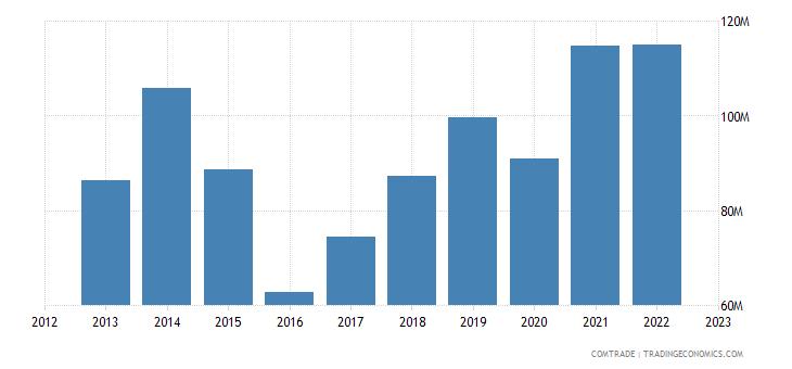 canada exports greece