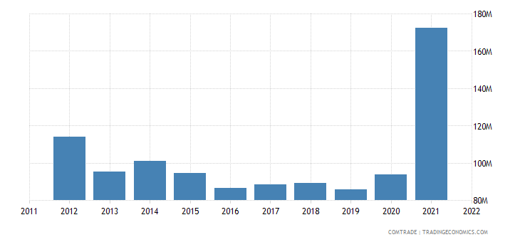canada exports guatemala