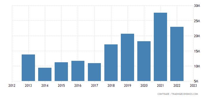 canada exports guinea