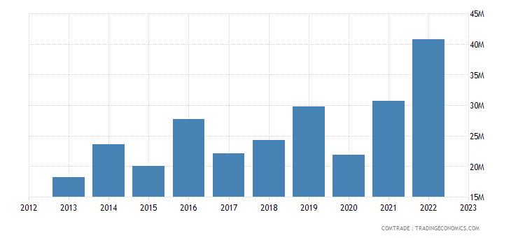 canada exports guyana