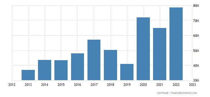 canada exports haiti