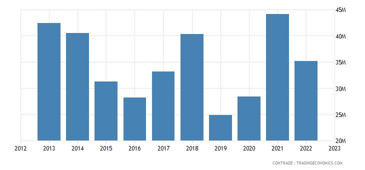 canada exports honduras