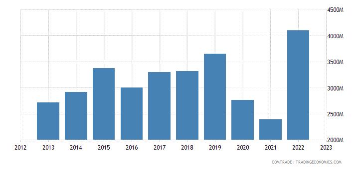 canada exports india