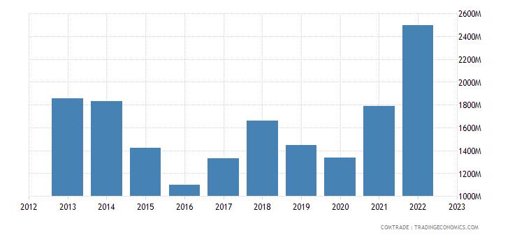 canada exports indonesia