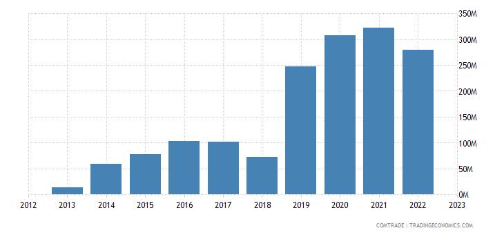 canada exports iran