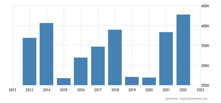 canada exports israel