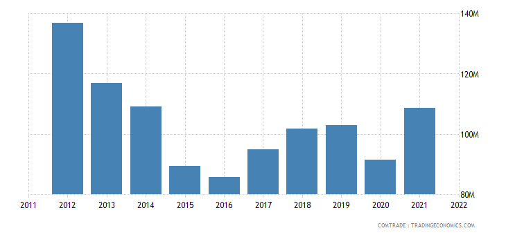 canada exports jamaica