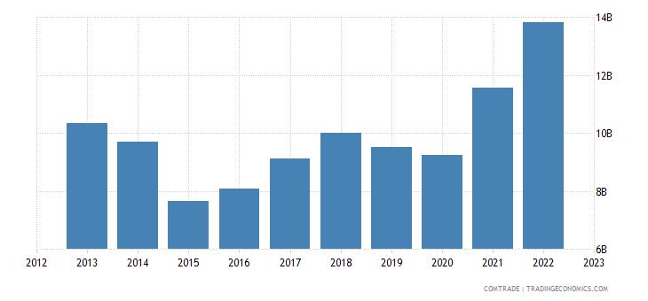 canada exports japan