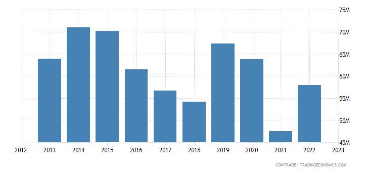 canada exports jordan