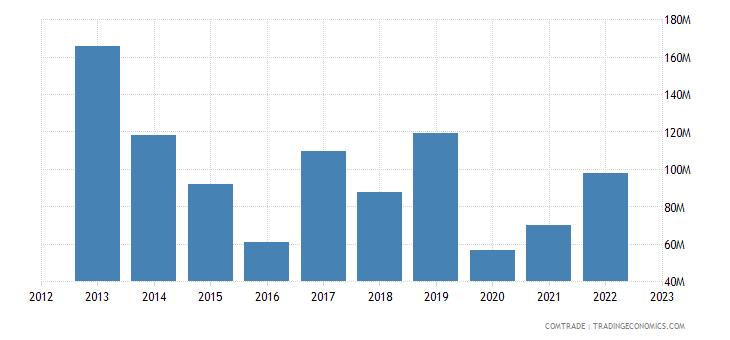 canada exports kazakhstan