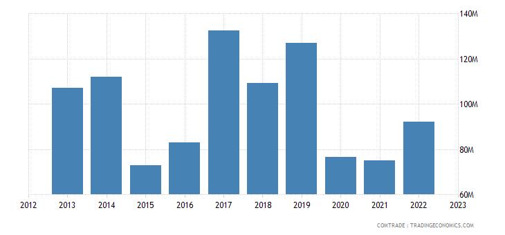 canada exports kenya